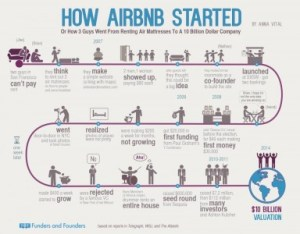 Graphic how Airbnb started