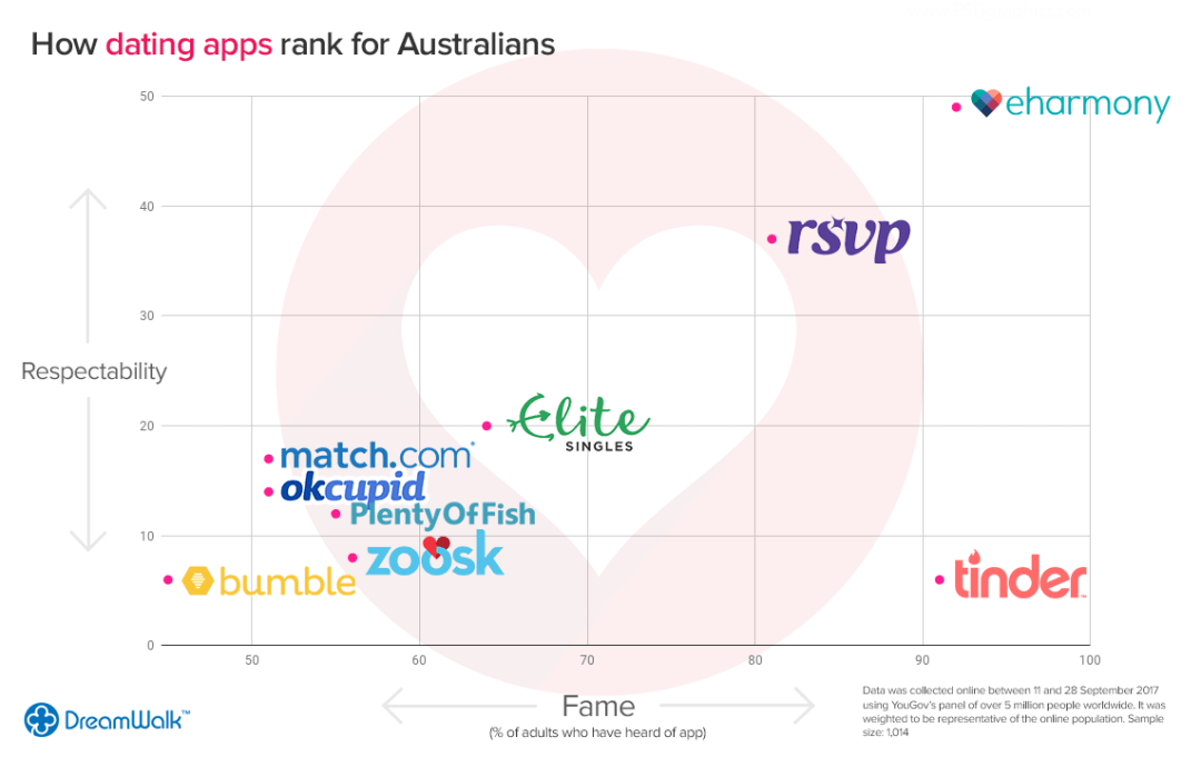 How Dating Apps rank for Australians | DreamWalk