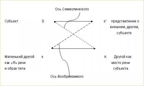Компендиум Лакановских Терминов / Символическое
