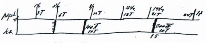 Временная схема фаз у Фрейда
