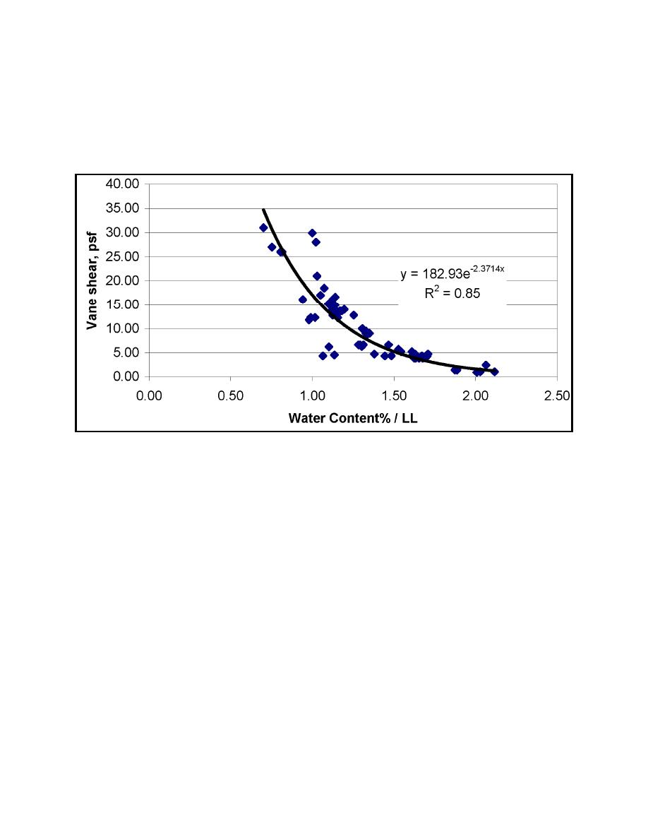 Figure 6. Vane shear strength as a function of water