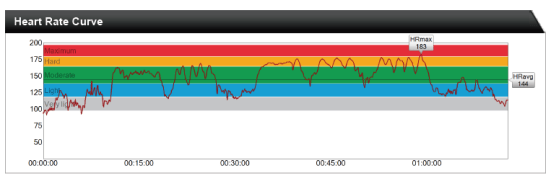 A heart rate graph through challenging strength and conditioning workout