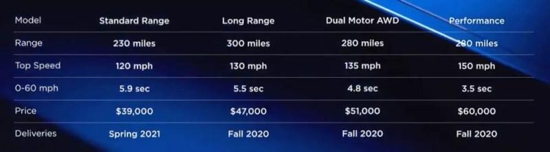 Tesla Model Y Varianten