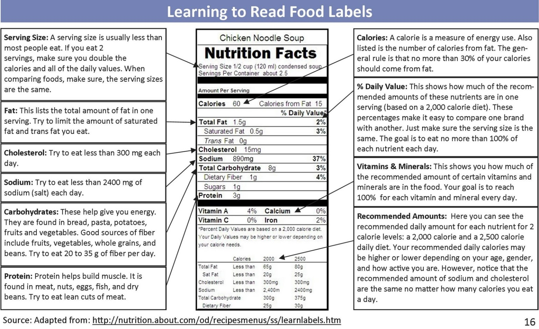 Health Food Labels Dr Elaine