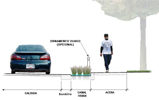 Canales verdes en calles residenciales  SuD Sostenible