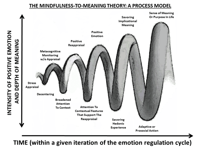 Upward Spiral - horizontal over time