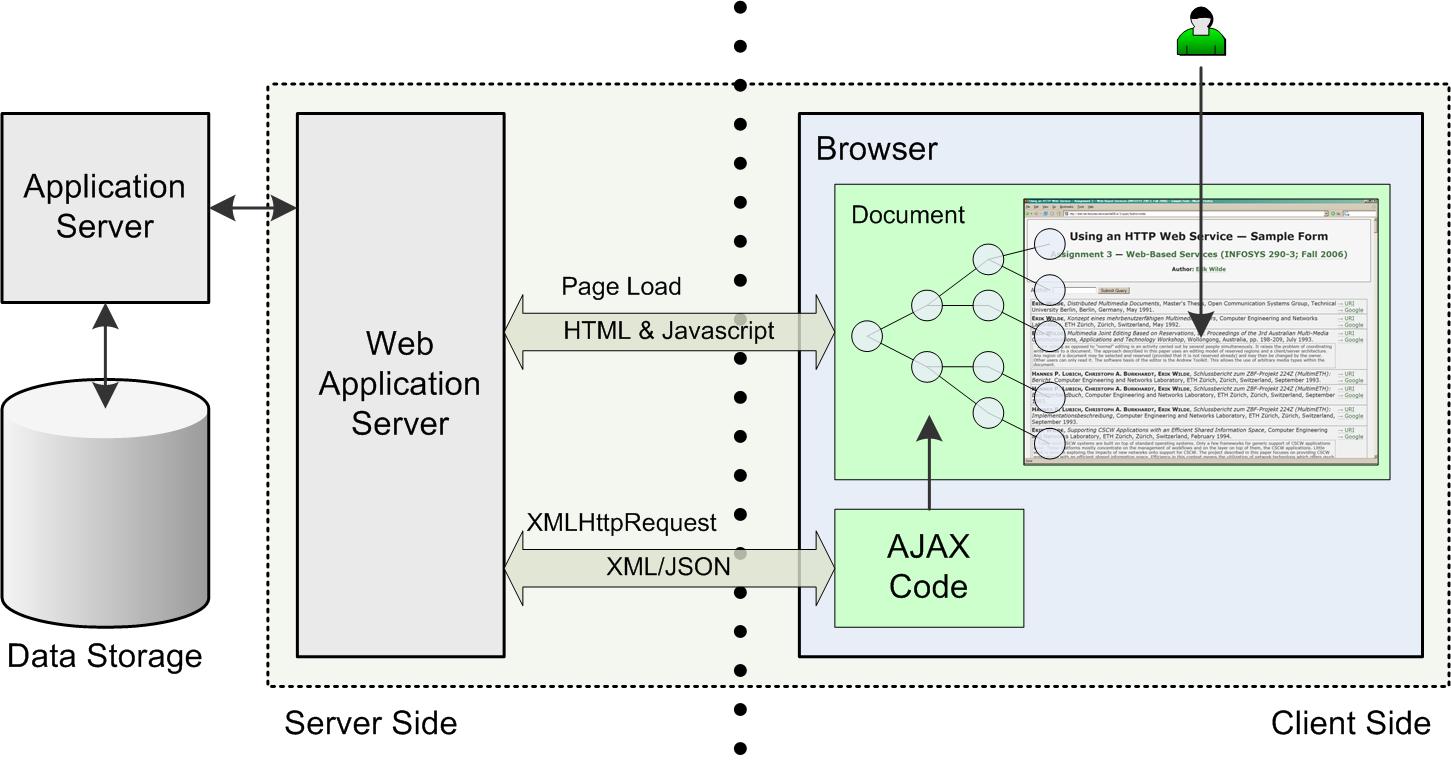 Asynchronous JavaScript And XML AJAX ; Erik Wilde ; UC