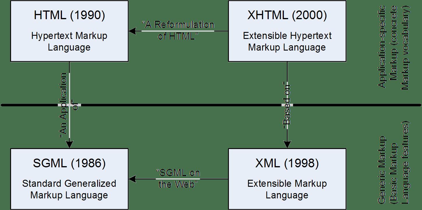Hypertext Markup Language HTML  Erik Wilde  UC