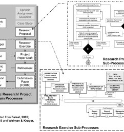 the research process a flow chart [ 1050 x 835 Pixel ]