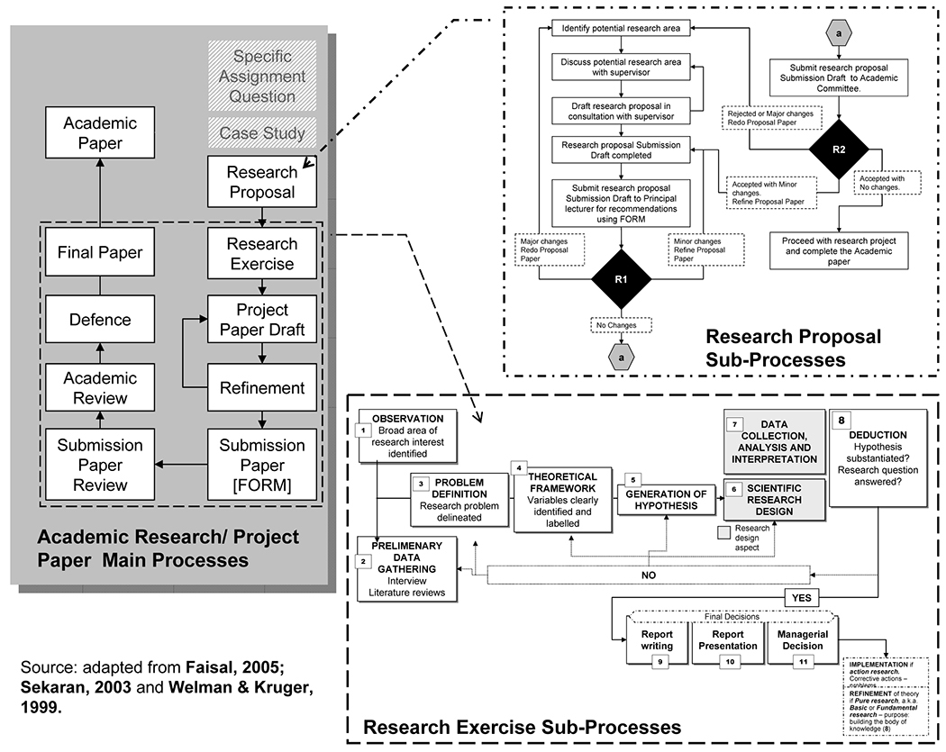 hight resolution of the research process a flow chart