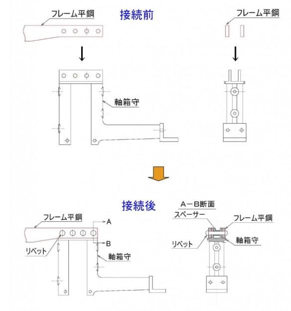 軸箱守接続説明図