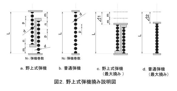 da野上式弾機撓み説明図
