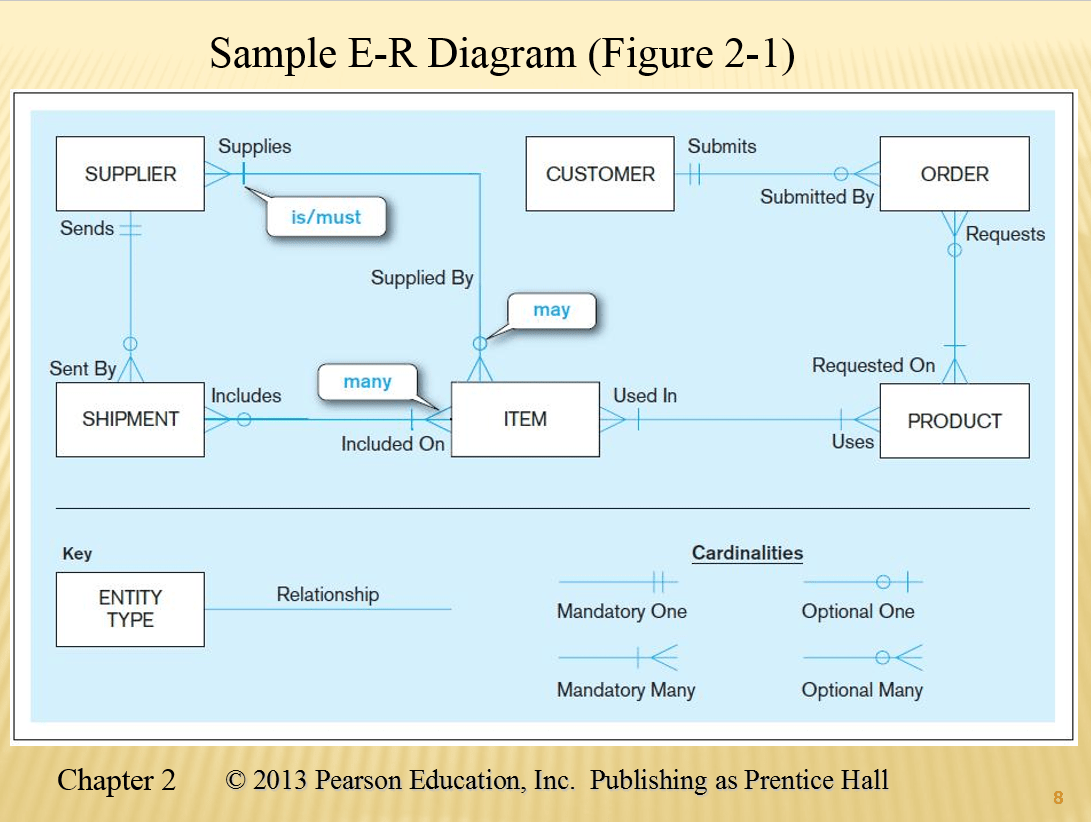 hight resolution of sample e r diagram