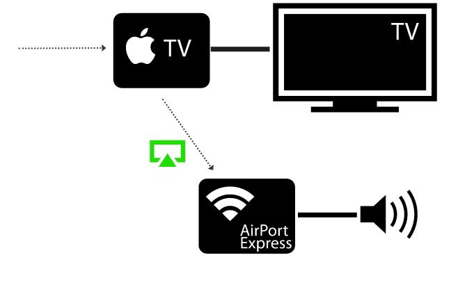 ¿Qué es AirTunes y Cómo Funciona?- dr.fone