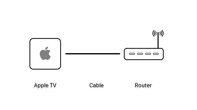 Cómo Reparar el Error de AirPlay Display de Dispositivo no