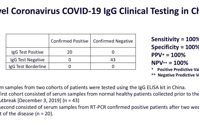 Coronavirus Detection Covid 19 Diagnostic Test Kit Products