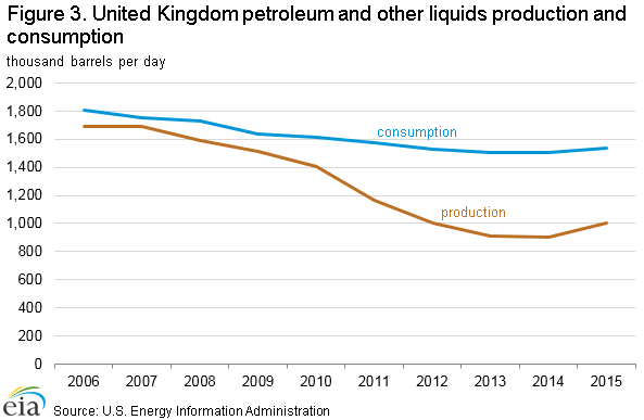 United Kingdom Oil Market Overview, Energy News, Energy