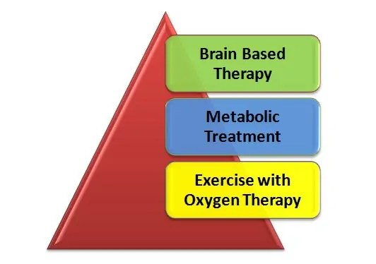pyramid brain based therapy