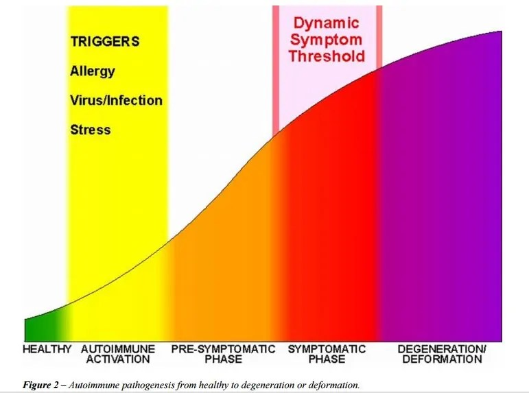 Trigger IV: Infections, Parasites, LPS, Chronic Virus, Lyme Disease 2
