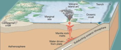MARIANAS EXPEDITION : SCIENCE : CRUSTAL MANTLE EVOLUTION