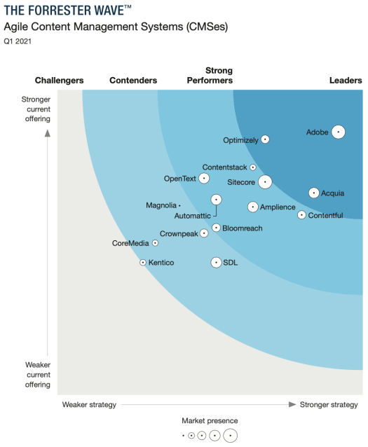 Acquia shown as a Leader together with Adobe and Optimizely