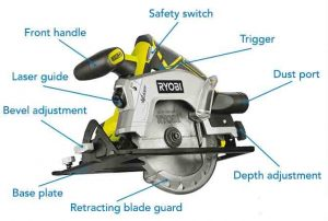 Basic about a circular saw