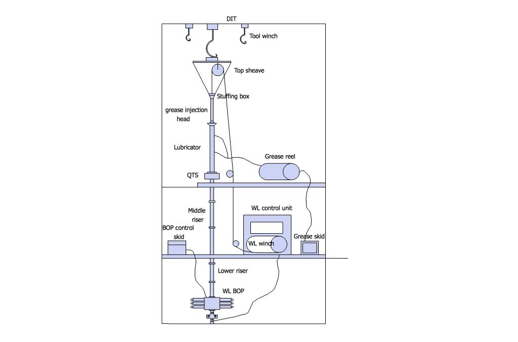 Wireline Intervention on Offshore Platform