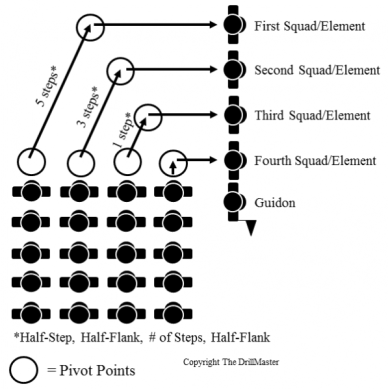 the column movement for each service