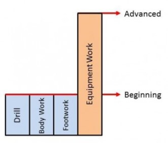 Drill Application Levels