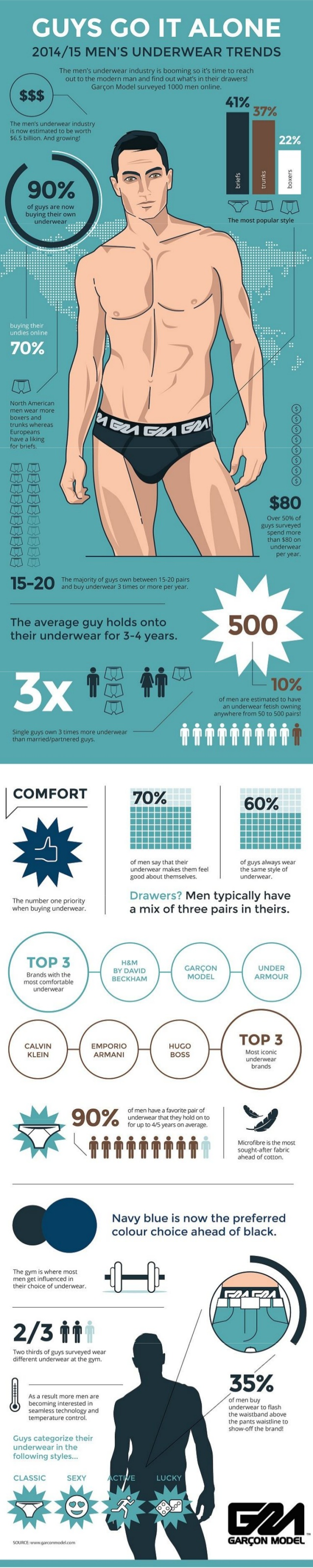 Infographic Male Underwear: Source - Slideshare