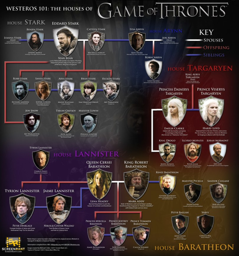 Courtesy - http://gamesofthrones.com/