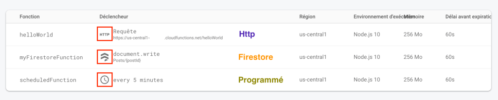 Ionic Firebase Cloud Functions Http Firestore sheduled