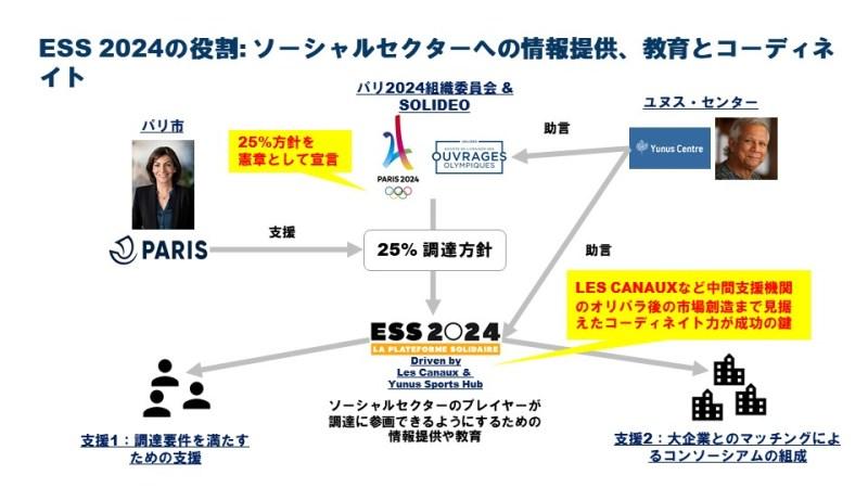 パリ2024組織委員会とソーシャルセクター・中小企業をコーディネイトする中間支援機関は、LES CANAUX以外にも複数存在する(図はインタビューをもとに筆者作成)