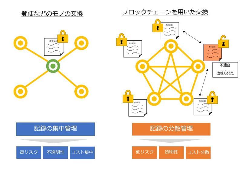 ブロックチェーンの交換モデルとその特徴(筆者作成)