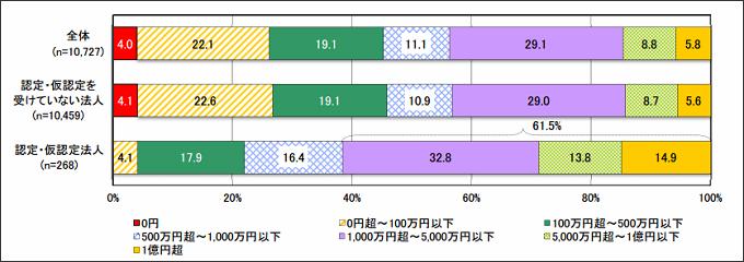 【特定非営利活動事業の総収入金額】
