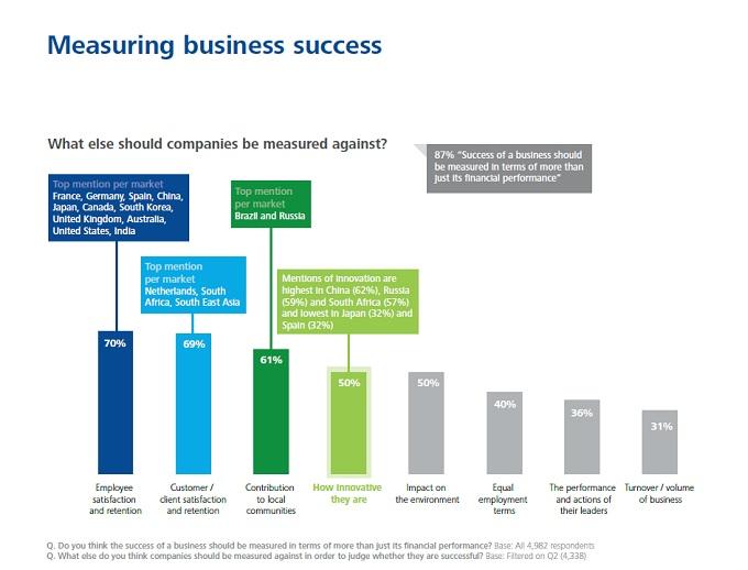 デロイト社によるミレニアル世代レポート:ビジネスの成功をどう定義する?