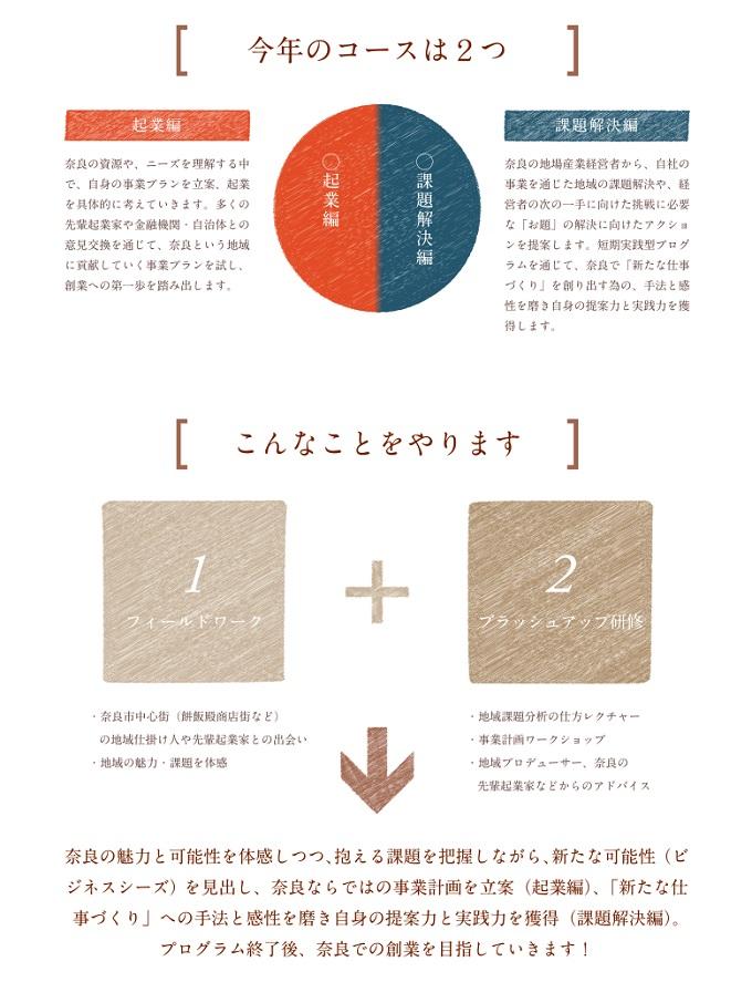 好きなまちで仕事を創る in 奈良 プロジェクト詳細