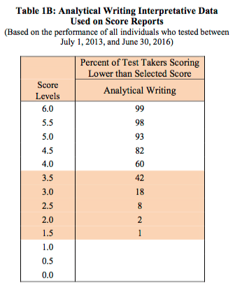 Gre Raw Score Conversion : score, conversion, Score, Percentiles-, Convert, Scores, Percentiles, General, Questions, Strategies
