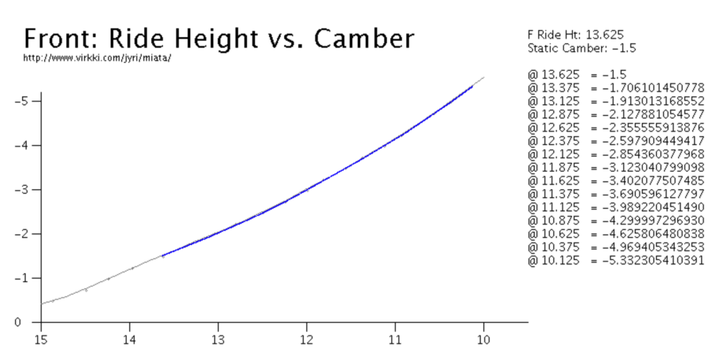 medium resolution of above is a camber chart for the na miata the x axis shows the