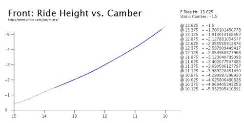 small resolution of above is a camber chart for the na miata the x axis shows the