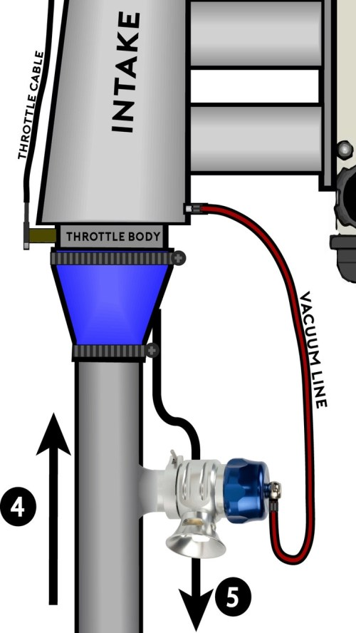 small resolution of turbocharging for dummies drivermod twin turbo vacuum diagram honda turbo vacuum line diagram