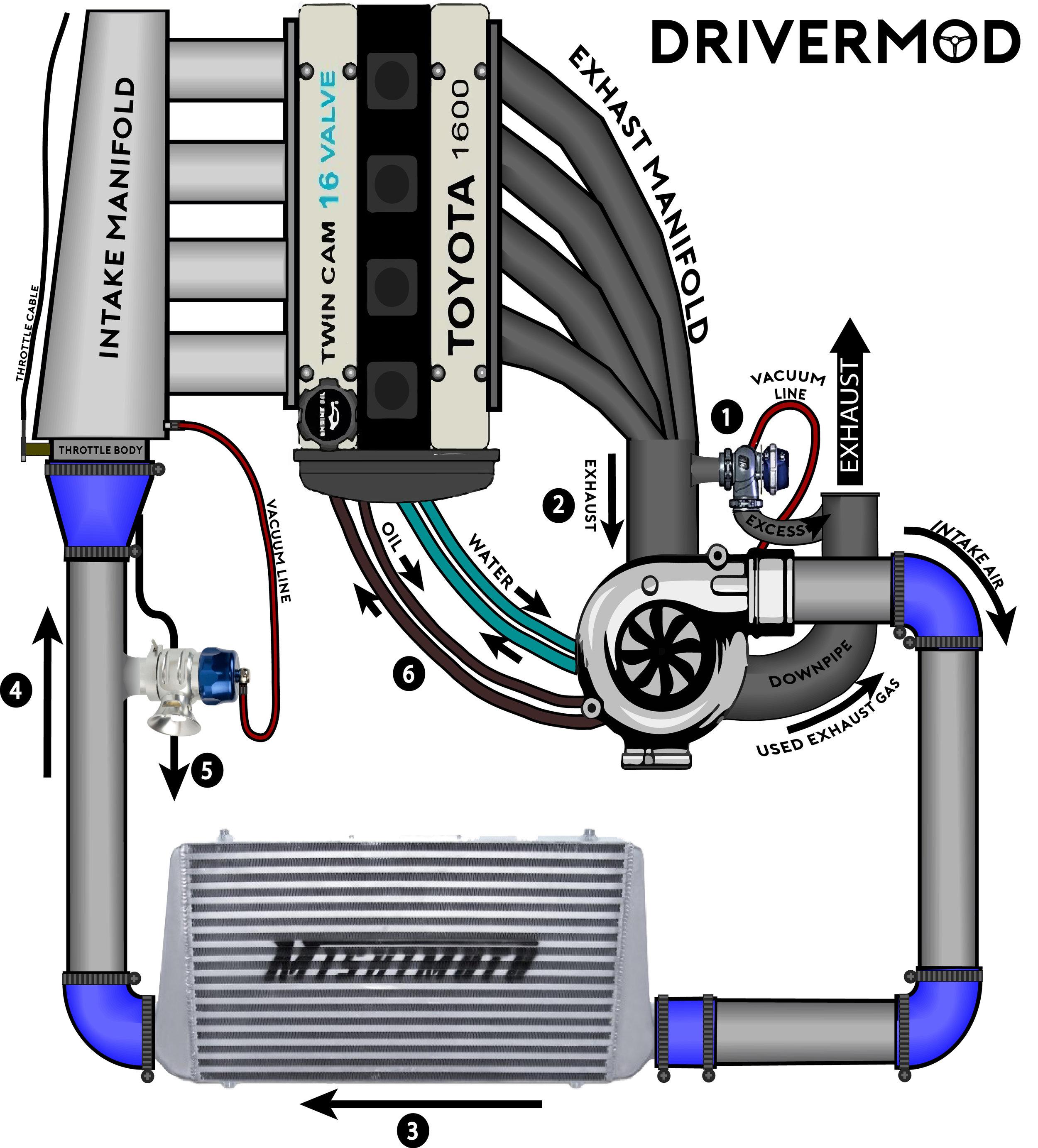 plumbing manifold diagram of 3 way switch wiring turbocharging for dummies  drivermod