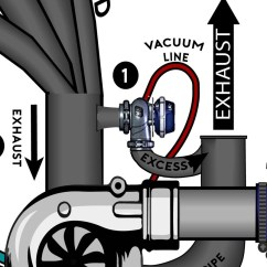 External Wastegate Diagram Animal Cell Coloring Turbocharging For Dummies Drivermod If The Turbo Reaches Its Boost Limit Will Open And Allow Exhaust Gas To Bypass Completely