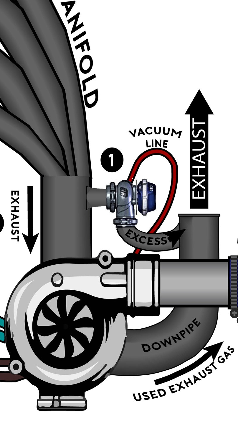 medium resolution of if the turbo reaches its boost limit the wastegate will open and allow exhaust gas to bypass the turbo completely