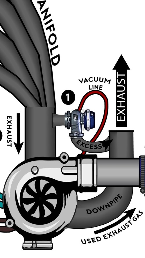 small resolution of if the turbo reaches its boost limit the wastegate will open and allow exhaust gas to bypass the turbo completely