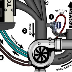 External Wastegate Diagram 99 Ford F250 Wiring Turbocharging For Dummies  Drivermod