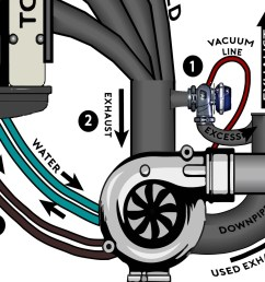 note there s usually an intake pipe with a filter attached to the front of the turbocharger though it s been left out of this diagram  [ 1949 x 1096 Pixel ]