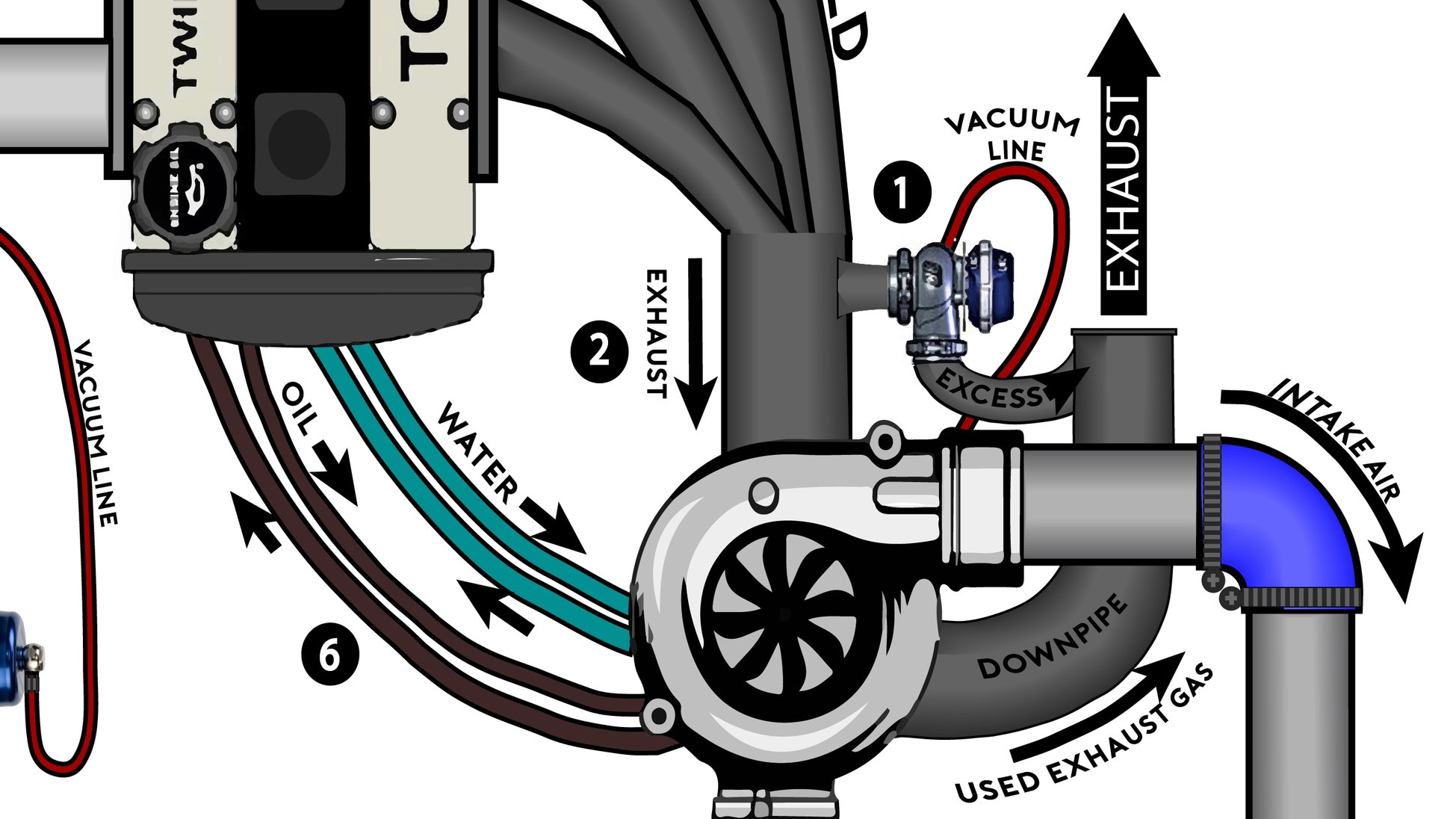 hight resolution of note there s usually an intake pipe with a filter attached to the front of the turbocharger though it s been left out of this diagram