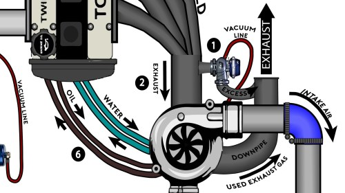 small resolution of note there s usually an intake pipe with a filter attached to the front of the turbocharger though it s been left out of this diagram