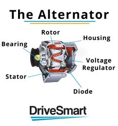what does a car alternator do car alternator diagram 18 [ 1024 x 1024 Pixel ]